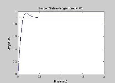 respon sistem dengan pengendali PD