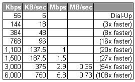 Quick tools to test your internet speed