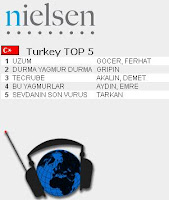 Tarkan in top 5 most listened songs on Turkish radio
