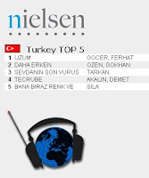 Tarkan top third most listened song on Turkish radio for second week