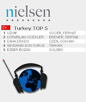 Tarkan top fourth most listened song on Turkish radio in fourth week