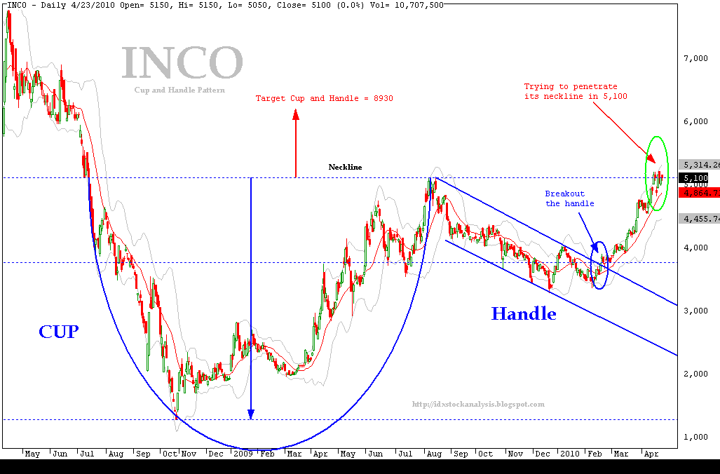 INCO-Cup and Handle Pattern