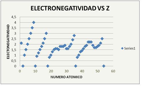 a continuacion se presenta una grafica con la electronegatividad de algunos elementos de la tabla periodica - Tabla Periodica De Los Elementos Quimicos Con Electronegatividad