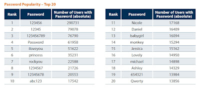 make your passwords stronger to prevent internet crime