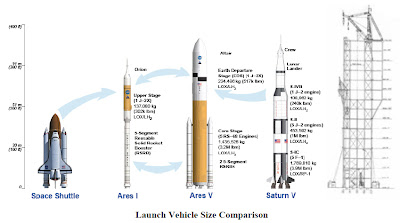 NASA Launch Vehicles