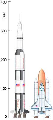 Saturn V Size