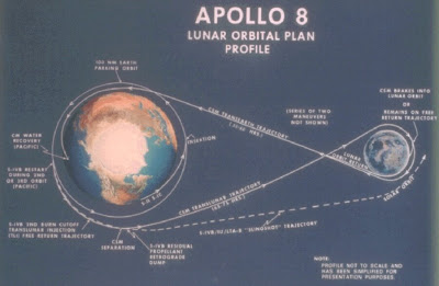 Apollo 8 Trajectory