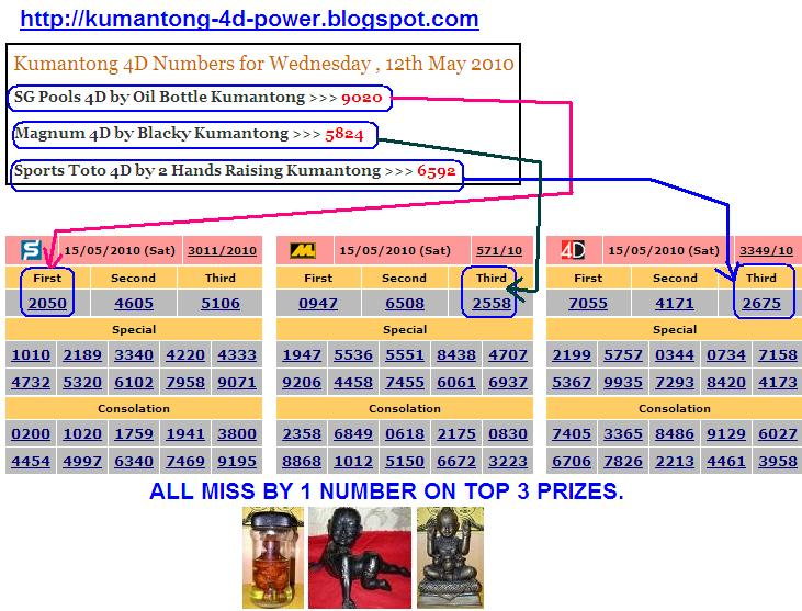 Kumantong 4D Power: Kumantong Wednesday 4D Predictions , miss 1 ...