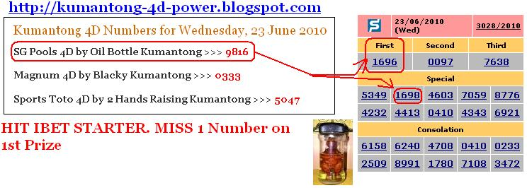Singapore Pools Prediction Tips Kumantong Power