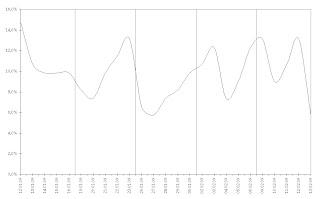 Кривая пропусков занятий учениками параллели 6-х классов лицея «Лидер». 12 января – 13 февраля 2009 г.