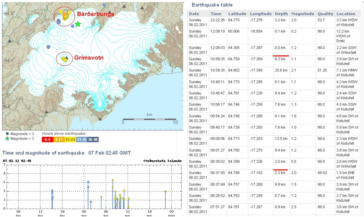 dropped by the icelandic met office earthquake site for my daily dose of earth tremors and noted that there s been some fairly shallow activity underneath