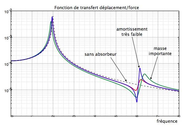 Bruit et vibrations absorbeur de vibrations - Absorbeur de bruit ...