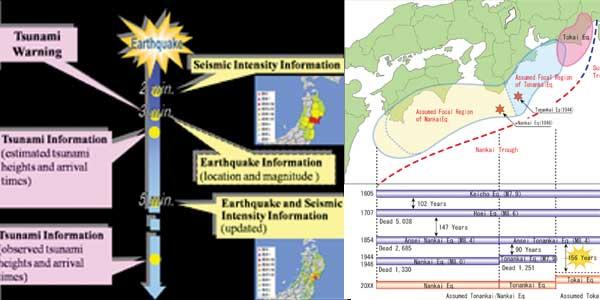Jepang memiliki beberapa organisasi yang menangani bencana alam