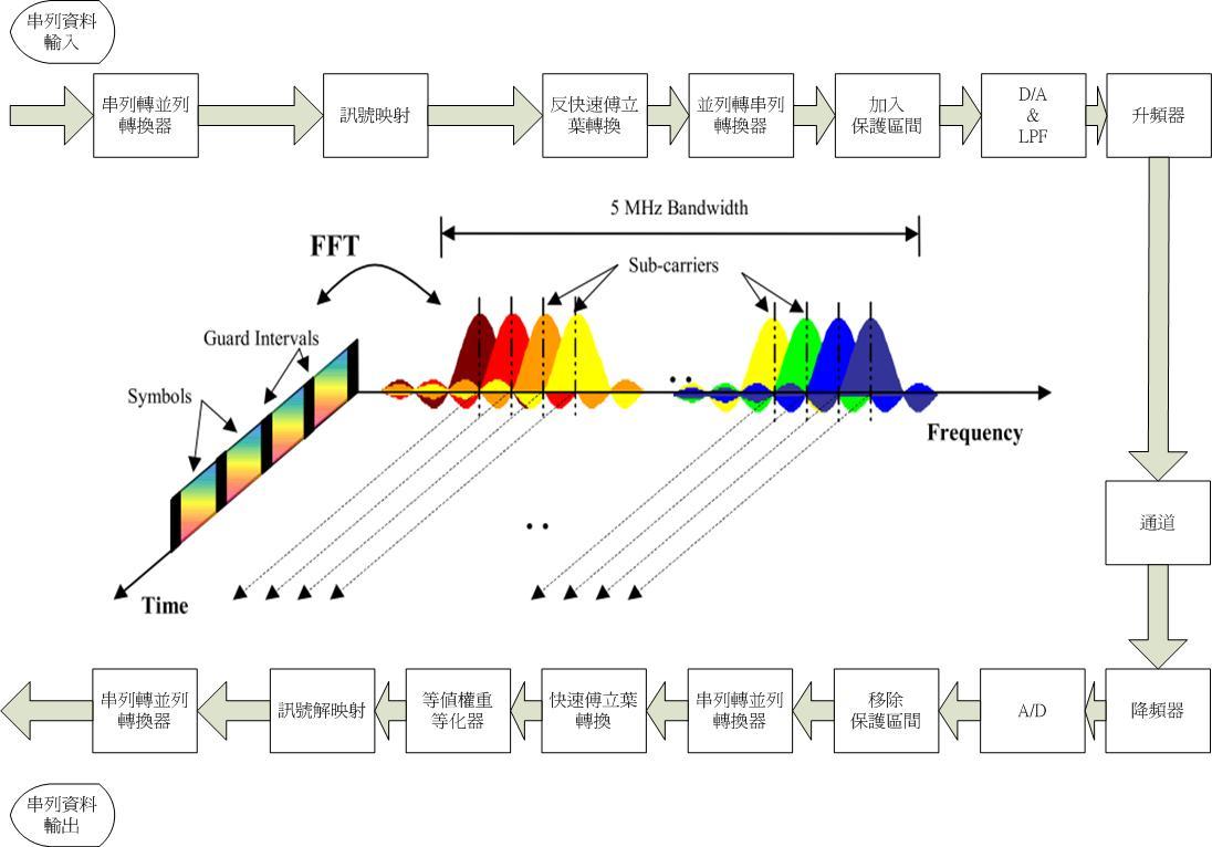 Gordon blog ofdm baseband system architecture diagram ofdm baseband system architecture diagram biocorpaavc