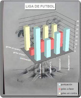 Gráfico de Excel en 3D sobre dibujo