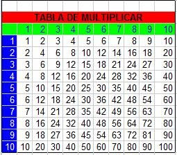 Tabla de Said en Excel