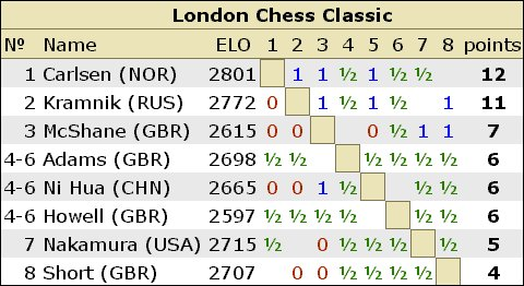LONDON CLASSIC RESULTS