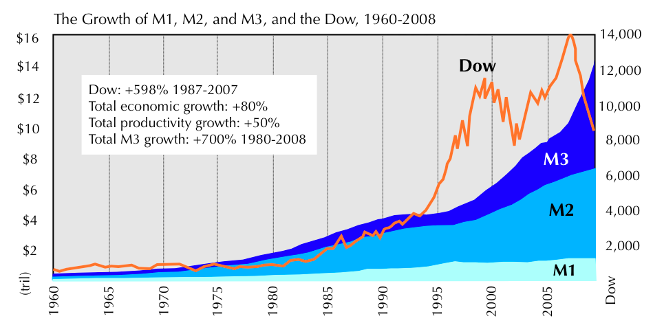 The Heart of the Economy: What Caused the Stock Market Crash of 2008-2009?