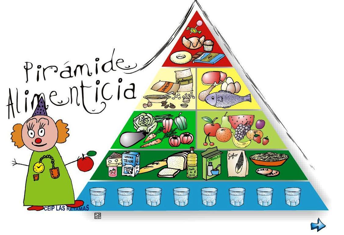 Primaria - Aprender es fácil: Pirámide alimenticia
