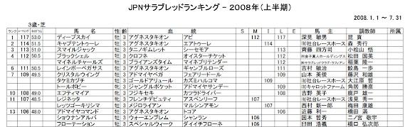 2008年度上半期JPNサラブレッドランキング3歳芝部門