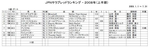 2008年度上半期JPNサラブレッドランキング3歳ダート部門