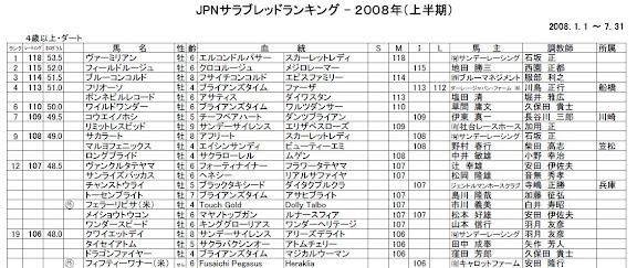 2008年度上半期JPNサラブレッドランキング4歳以上ダート部門