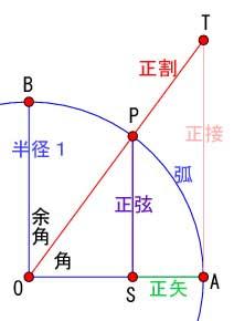 円と三角比の図