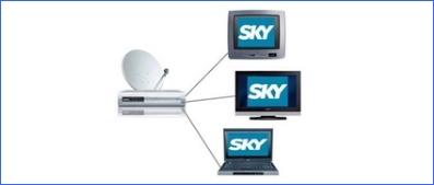 Vedere SKY perfettamente  in tutte le stanze della tua casa  (no wireless)