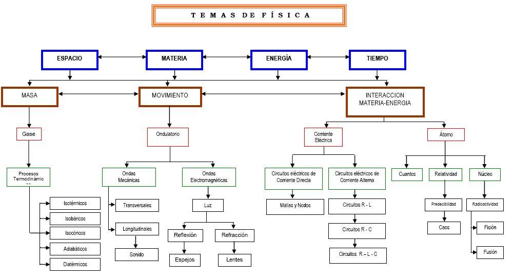 Mapa conceptual de temas de física