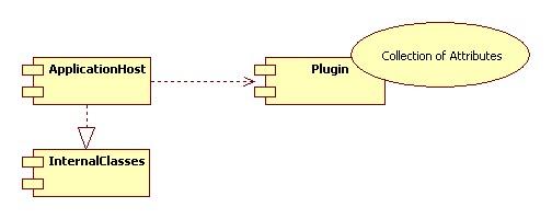 plugin architecture c#
