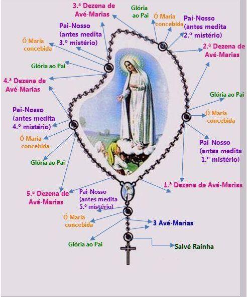 Resultado de imagem para Meditando o Credo e o Rosário