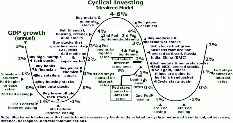 Sector rotation trading strategy