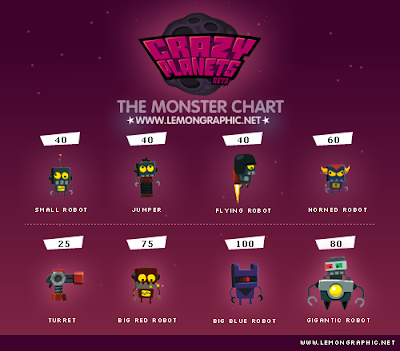 Crazy Planets Monster Chart