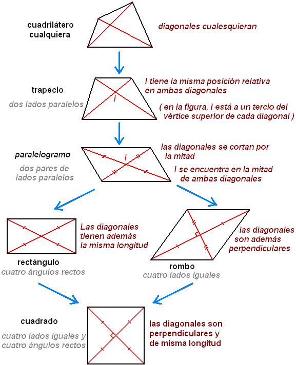 las propiedades de la geometria: