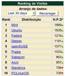 Ranking de visitas do DistroWatch.com