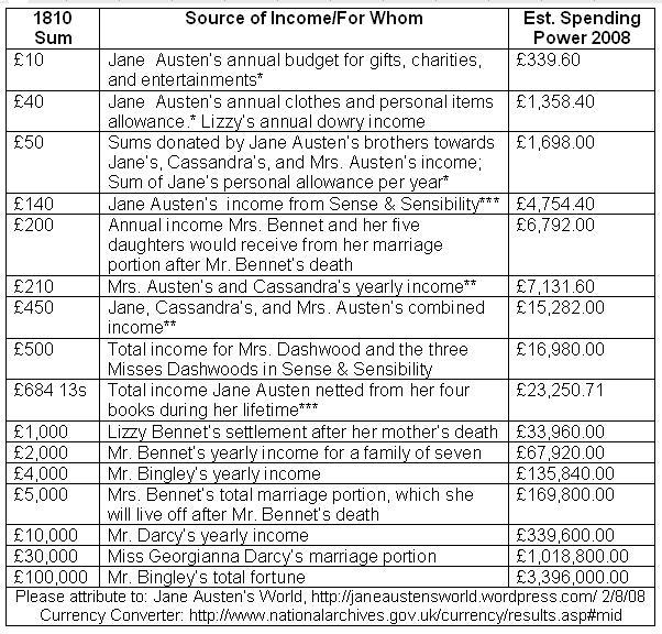 [Jane+Austen+Income+Chart.JPG]