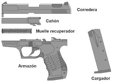 Partes de un arma y municion. Nivel basico Pistola