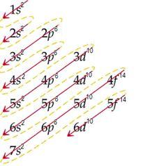 Las mltiples disposiciones de los elementos en la actual tabla diagrama de moeller mtodo de obtencin de la configuracin o estructura electrnica de los elementos urtaz Images