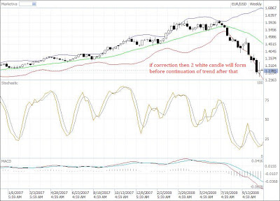 eur-usd weekly chart