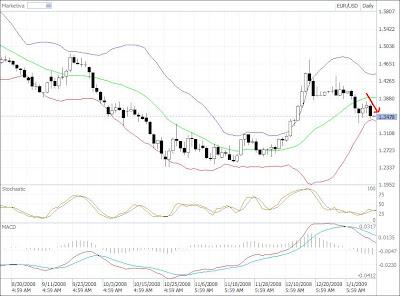eur-usd candlestick chart