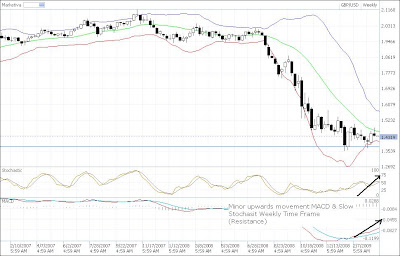 gbp-usd technical analysis weekly chart