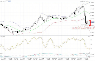 aud-usd counting candlestick technical analysis