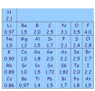 uno de los usos de la escala de electronegatividad es el predecir el tipo de enlace qumico formado entre los tomos entre ms grande sea la diferencia en - Tabla Periodica De Los Elementos Quimicos Con Electronegatividad