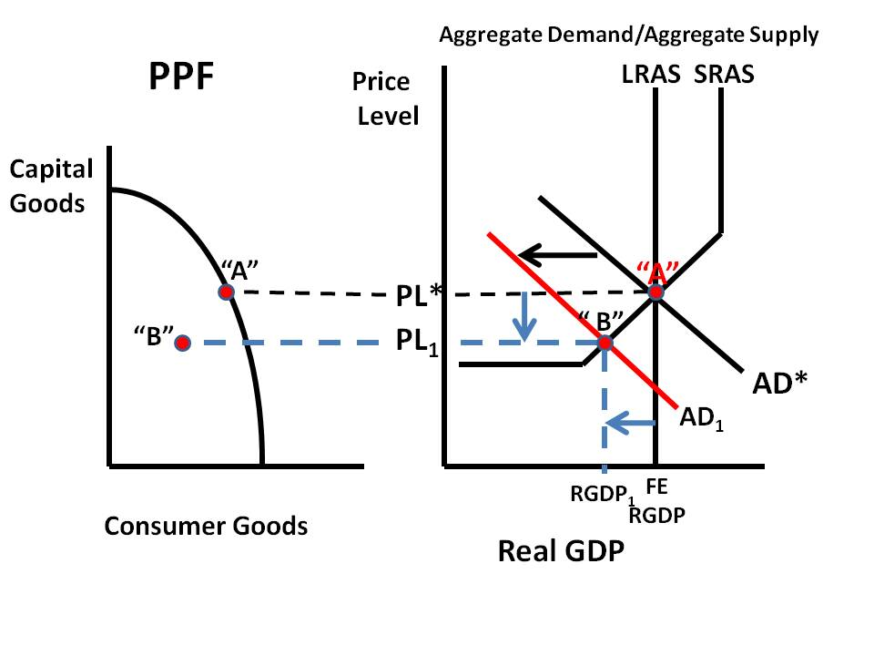 econ supply and demand and production Econ 3070 prof barham 1 problem set 1 solutions 1 ch 1, problem 12 suppose the us market for corn is competitive,  graph the supply and demand.