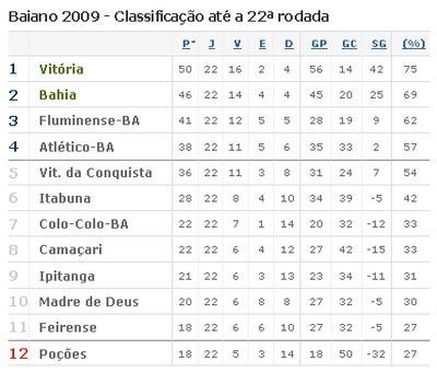 Classificação do Campeonato Baiano 2009