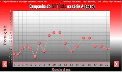 Desempenho ECV - 1º turno