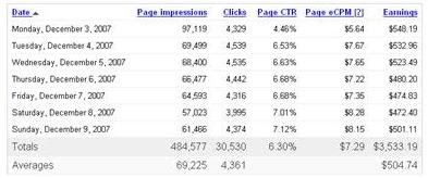 adsense income report