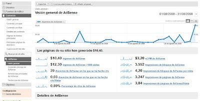 google adsense analytics statistics