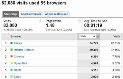 adsense analytics integration