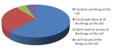 Heating Challenge Pie Chart
